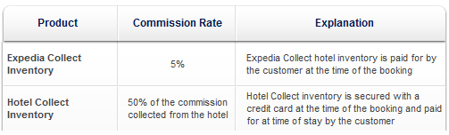 ean-commision-rates