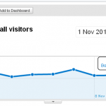 My website bounce rate is too high – how to monetize?