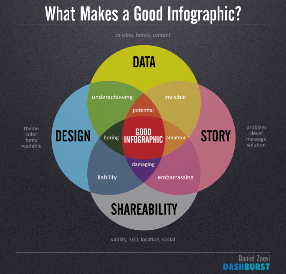 best online tools to create infographics
